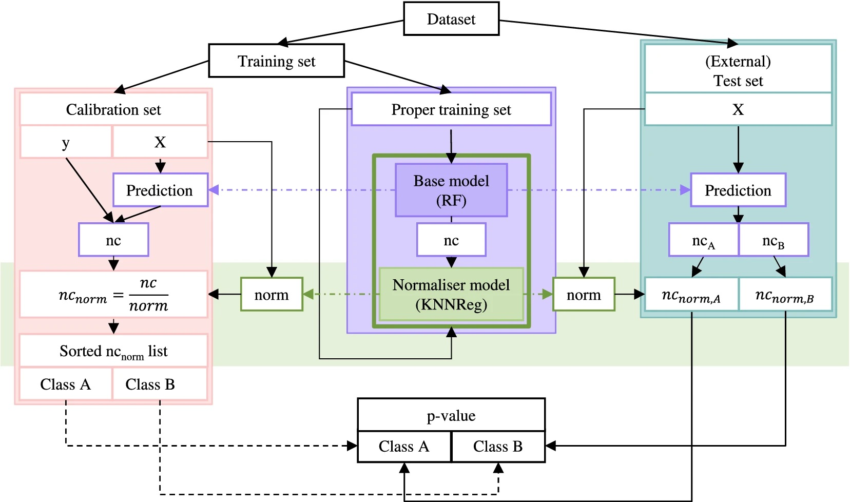 Overview of the conformal prediction (classification) framework. The green bar highlights the KNN Regressor normaliser model introduced in KnowTox (figure taken from Morger, 2020).